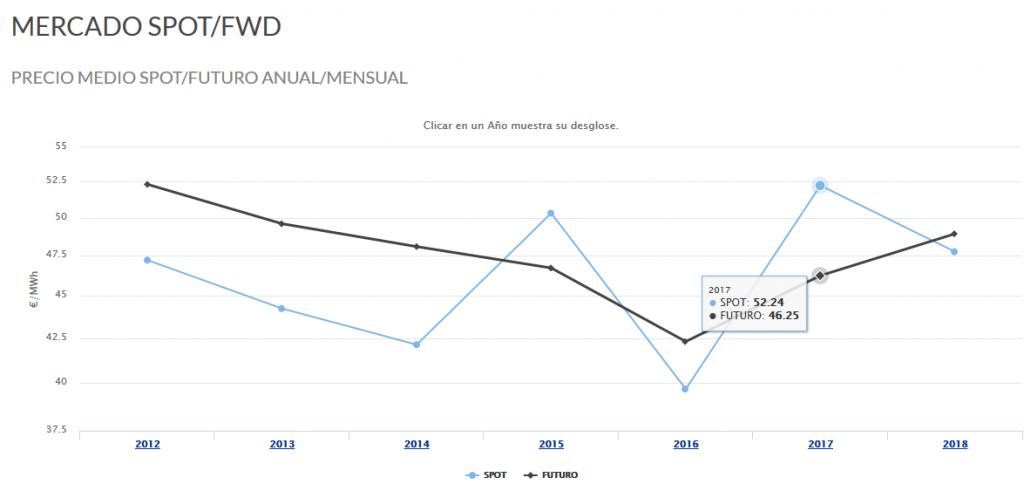 Evolución del pecio medio SPOT/FUTURO anual entre 2012 y 2017