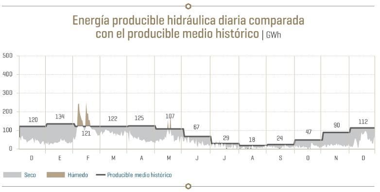 Energía producible hidráulica
