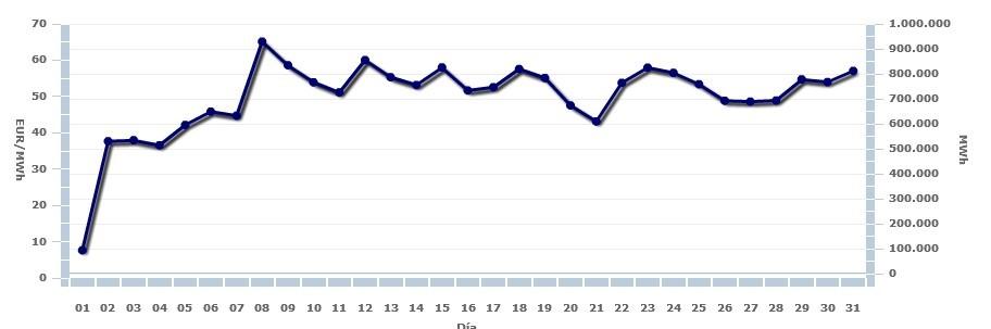 Precio Medio aritmético de España enero 2018
