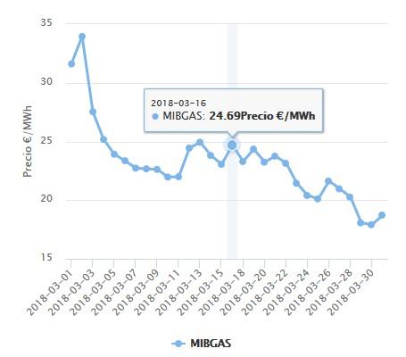 Evolución Mibgas marzo 2018
