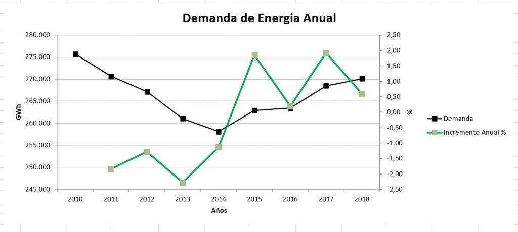 Demanda Anual de Energía en España