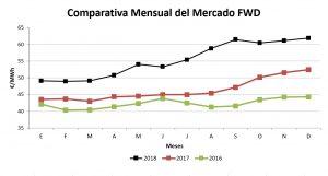 Comparativa del mercado FWD de los últimos 3 años