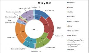 Comparativa del mix 2017 y 2018